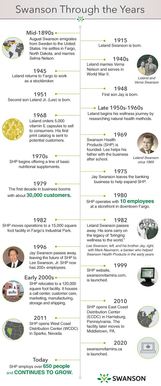 About Us: A History of Swanson Health Products | Company