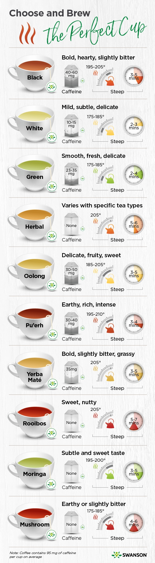 Tea Brewing Temps Infographic